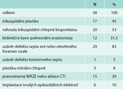 Operace dospělých pacientů s Ebsteinovou anomálií v Nemocnici Na Homolce v letech 2005–2013