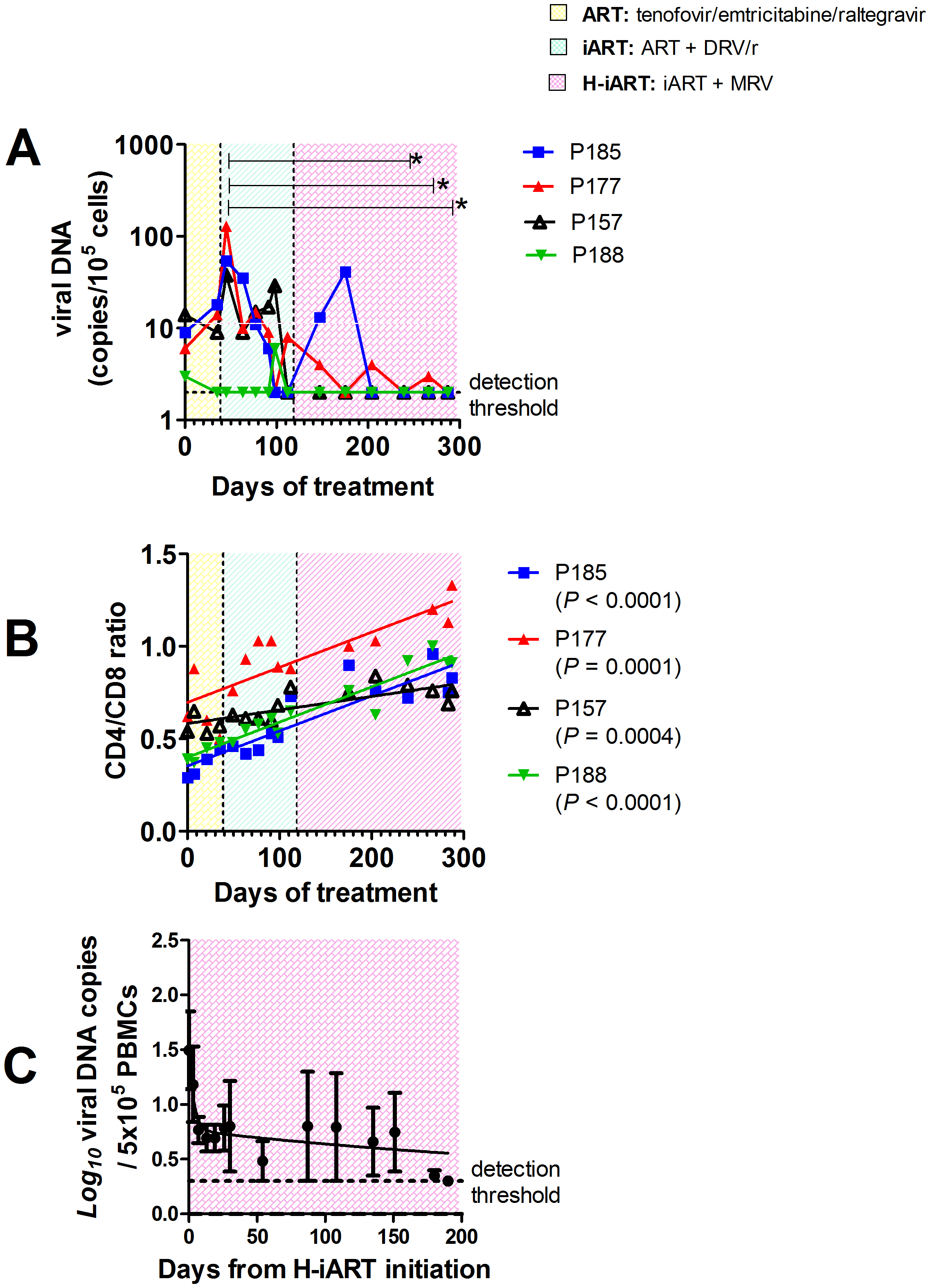 H-iART decreases viral DNA in PBMCs and increases the CD4/CD8 ratio.