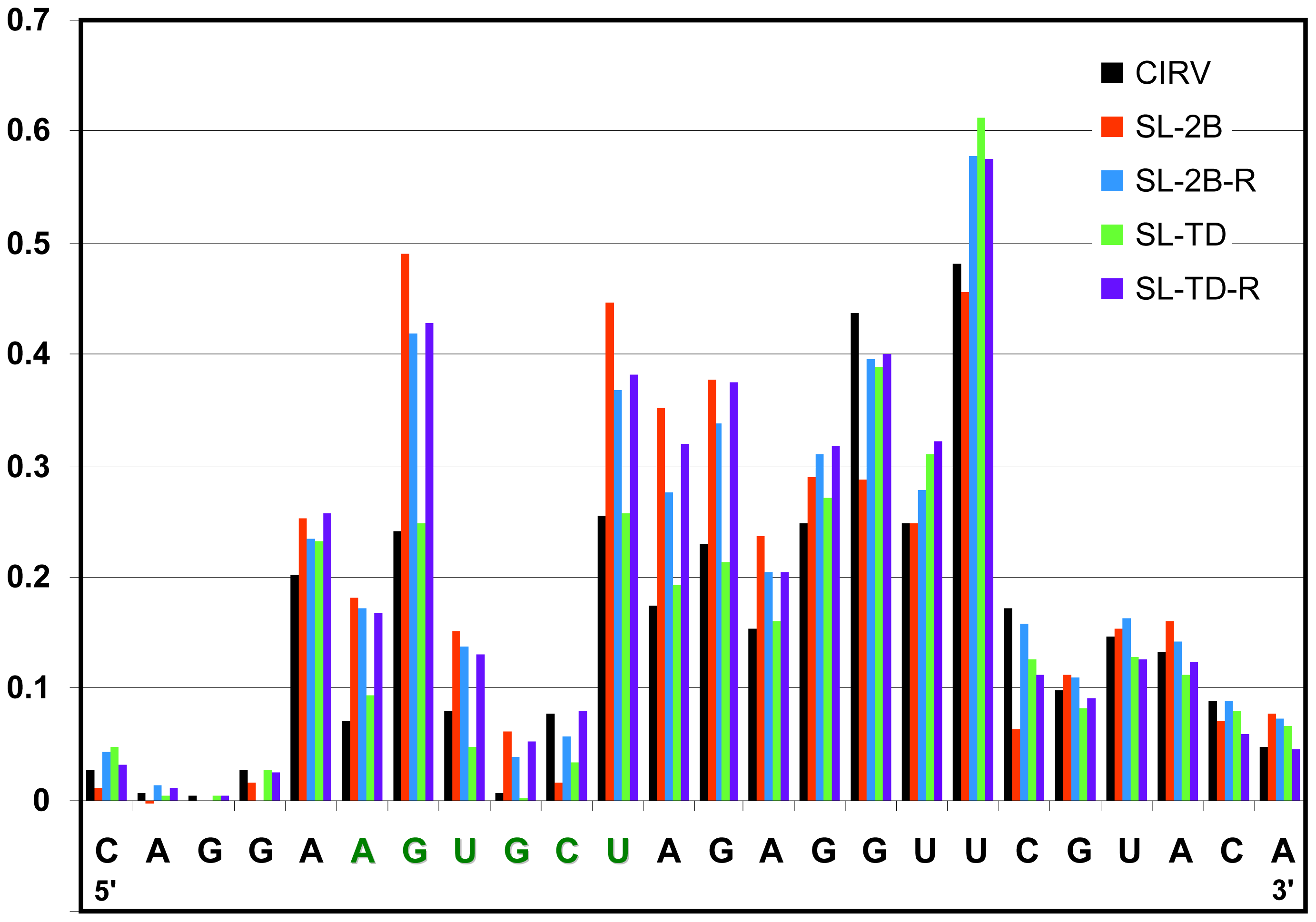 SHAPE analysis of the PRTE in viral genomes containing substitutions in RIV.