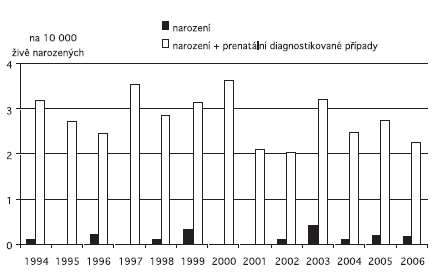 Incidence anencefalie v ČR, 1994 – 2006