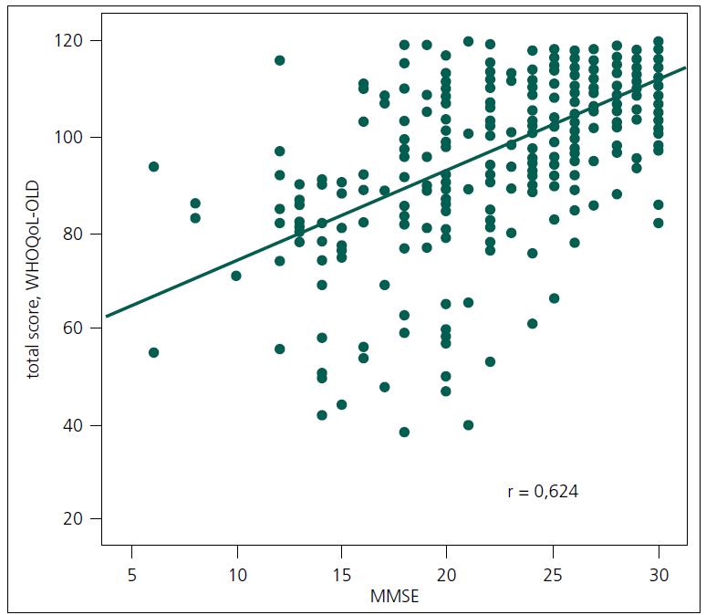 Korelace mezi celkovým skóre kvality života a úrovní kognitivních funkcí (n = 235).