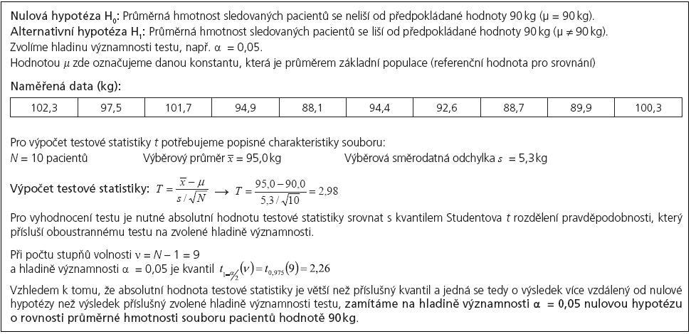 Příklad 1. Jednovýběrový <i>t</i>-test pro srovnání průměrné hmotnosti souboru pacientů s danou populační hodnotou.