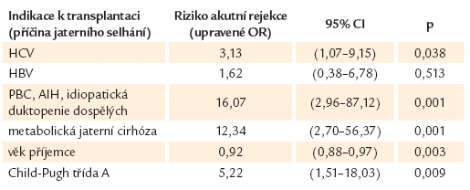 Riziko akutní rejekce transplantovaných jater v závislosti na indikaci a stavu příjemce [31].