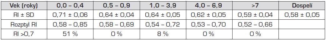 Závislosť veľkosti indexu rezistencie od veku (Bude a spol., 1992).