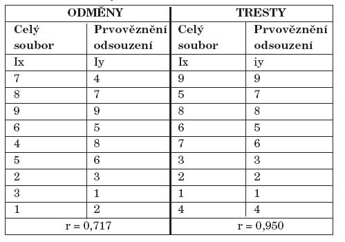 Pořadí odměn a trestů preferované prvovězněnými - srovnání s celým souborem.
