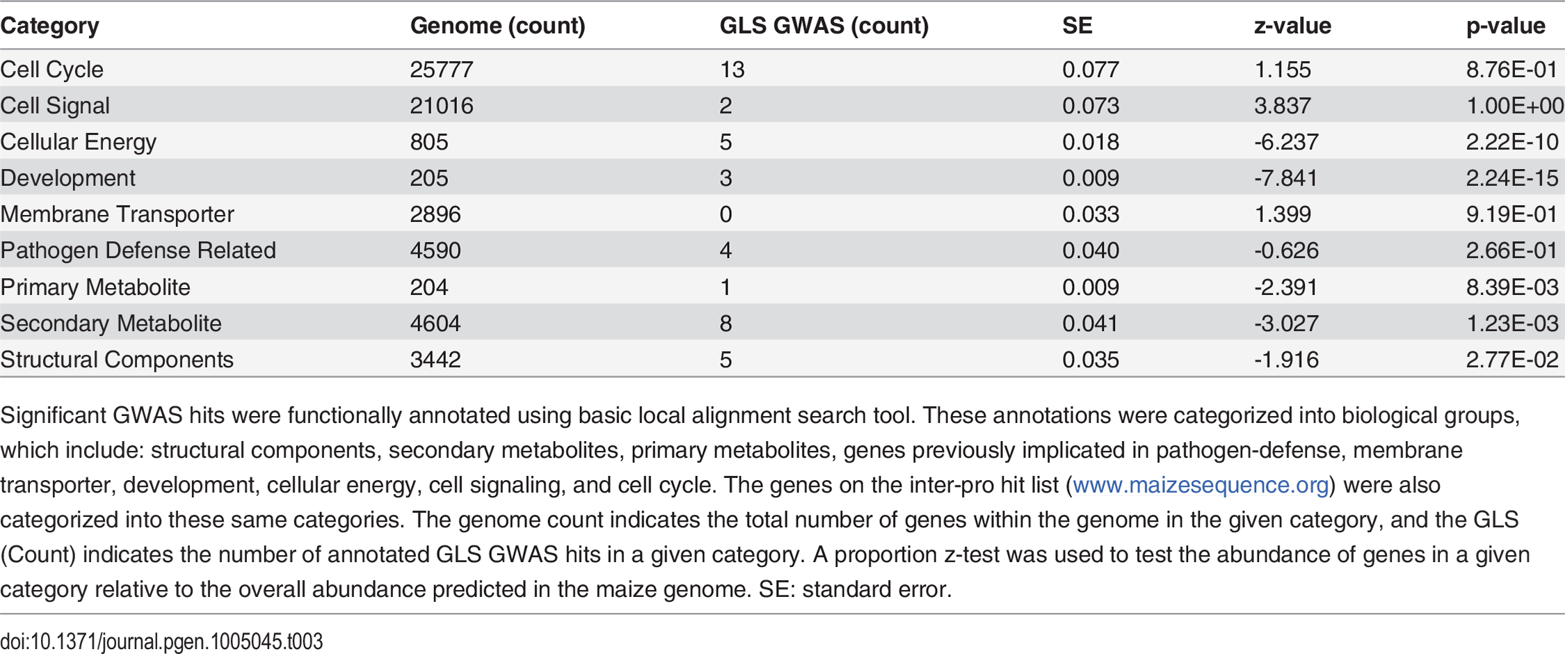 Summary statistics of functionally annotated and categorized genome wide association hits.