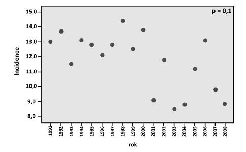 Graf 4a. Incidence Ca cervixu ve věkové skupině 25–29 let klesá