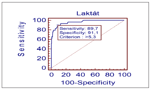 Vztah laktátu k pH u novorozenců nízké porodní hmotnosti a stanovení prahové hodnoty laktátu k pH < 7, 00. (n = 2592)