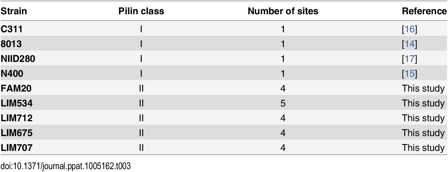 Summary of the number of glycosylation sites found in the different <i>Neisseria meningitidis</i> strains.