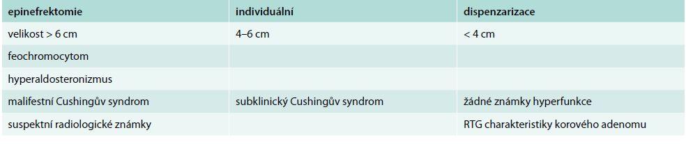 Indikace k epinefrektomii. Upraveno podle závěrů konference NIH z roku 2002 [35]