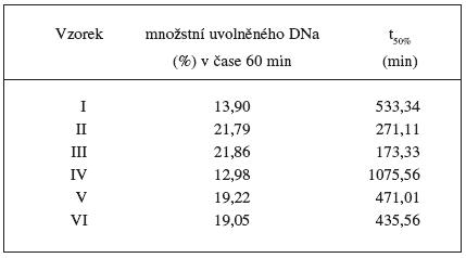 Sledování vybraných parametrů disolučních profilů vzorků