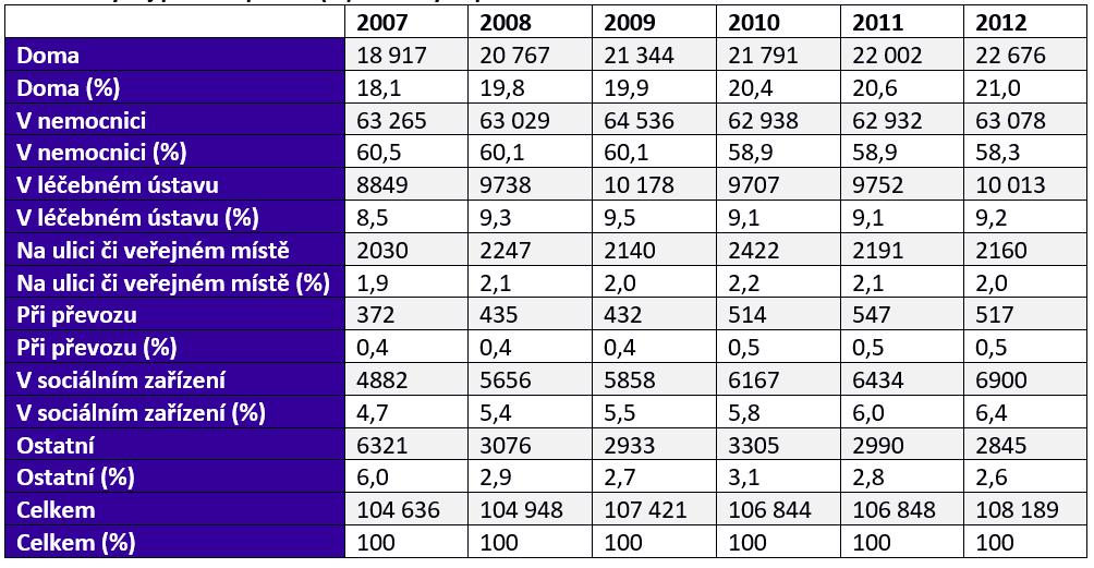 Vývoj počtu a podílu (%) zemřelých podle místa úmrtí v letech 2007–2012