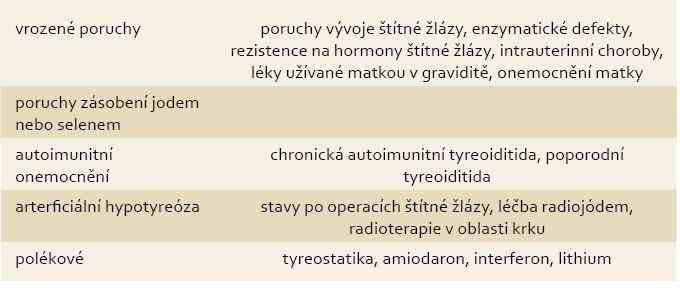 Příčiny hypotyreózy. Tab. 1. Causes of hypothyroidism.