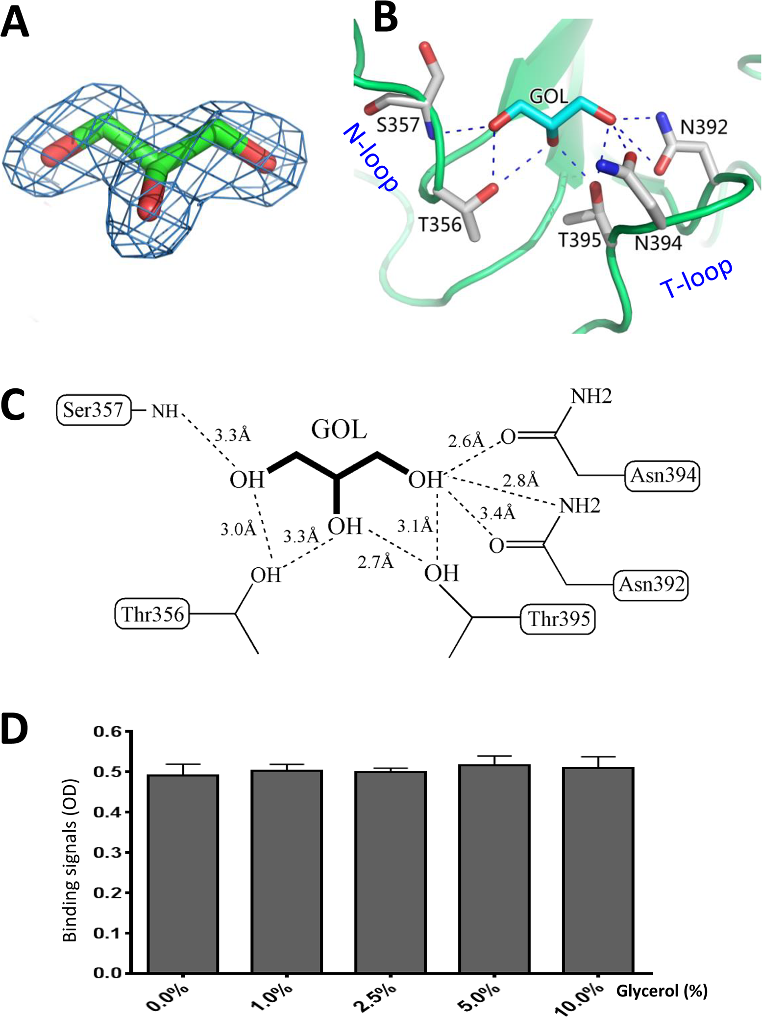 Glycerol binds the HBGA binding interface of OIF virus.