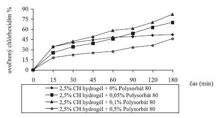 Liberácia chlórhexidínu z 2,5% chitosanových hydrogélov (v % po 7 dňoch)