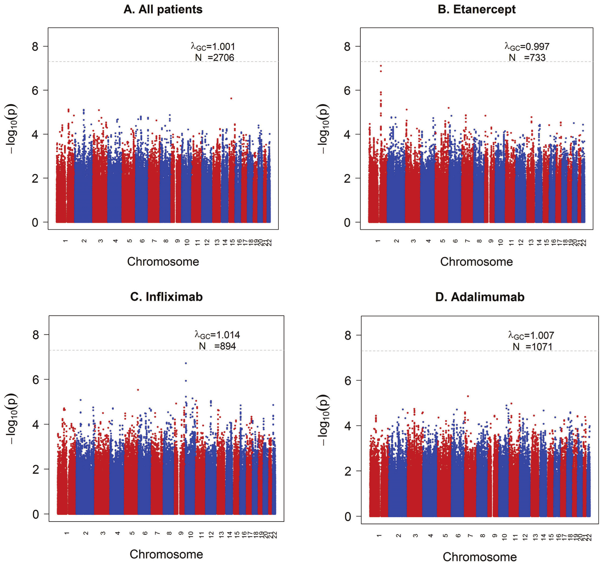 GWAS results for the ΔDAS phenotype.