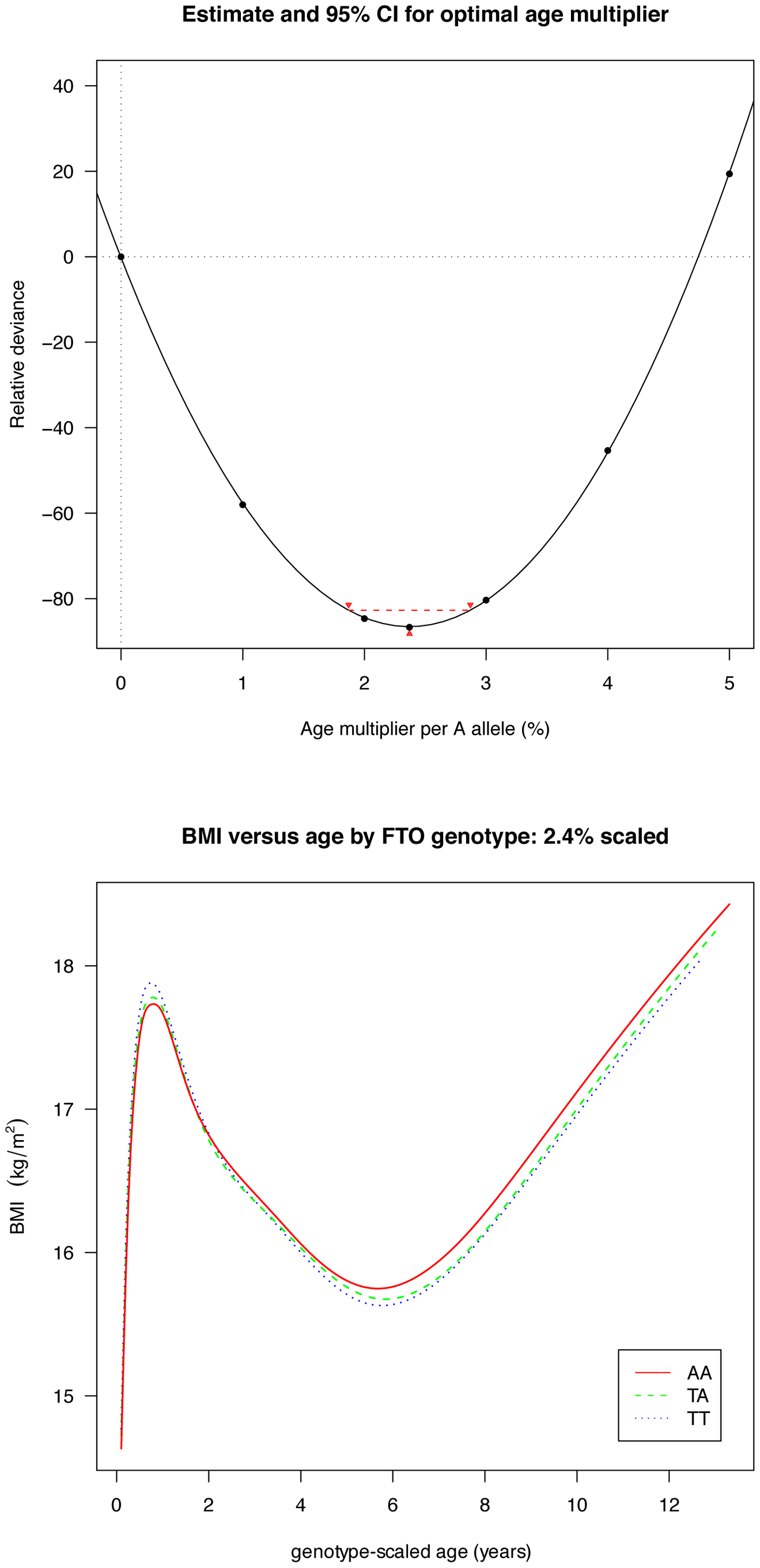 Estimation of the optimal age scaling effect per minor A allele for BMI.