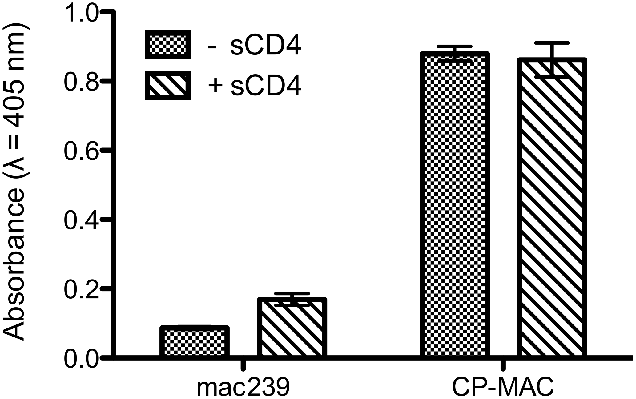 ELISA analysis comparing the binding of 7D3 to either SIVmac239 or SIV CP-MAC viruses.