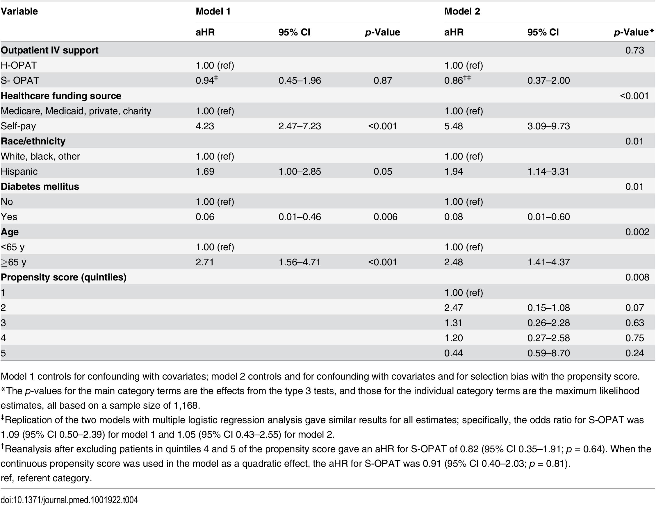 Multivariable proportional hazards regression models of 1-y mortality.