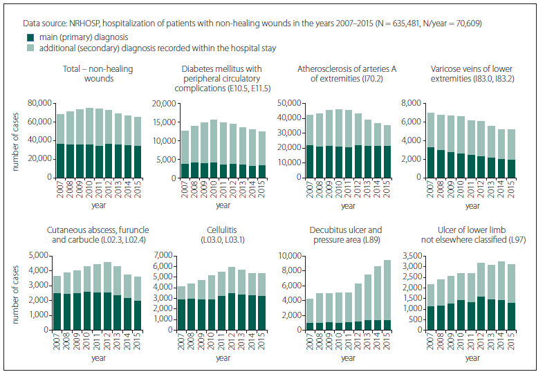 Fig. 2. Time trends of the number of patients hospitalized with non-healing wounds.