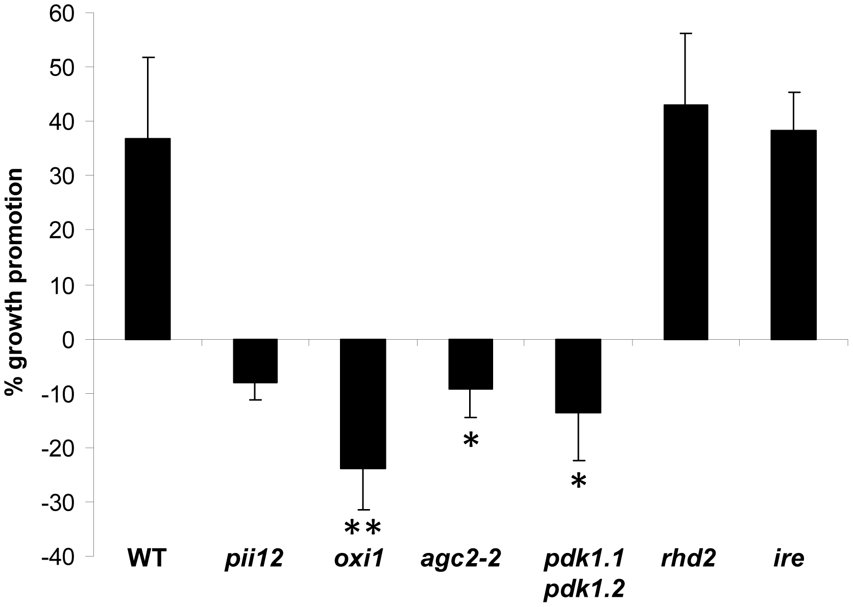 <i>P. indica</i>-mediated increase in fresh weight (%) of wild-type (WT) and mutant plants.