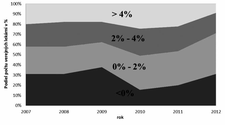 Rozdelenie verejných lekární podľa rentability tržieb v Slovenskej republike v rokoch 2007–2012
