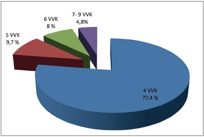 Rozdělení pacientek podle počtu prodělaných atak VVK v roce -1  (12 měs. před léčbou WE); 100 % = n = 62
