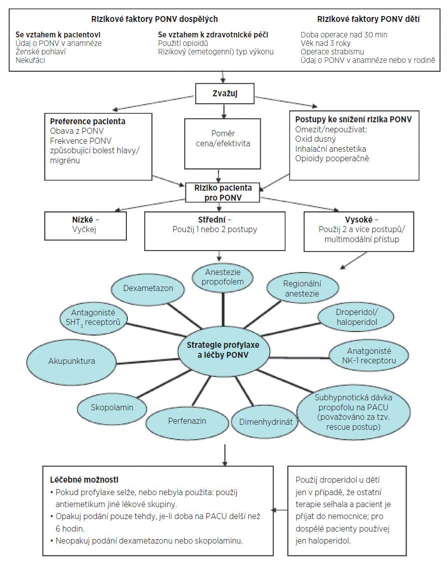 Algoritmus pro léčbu PONV