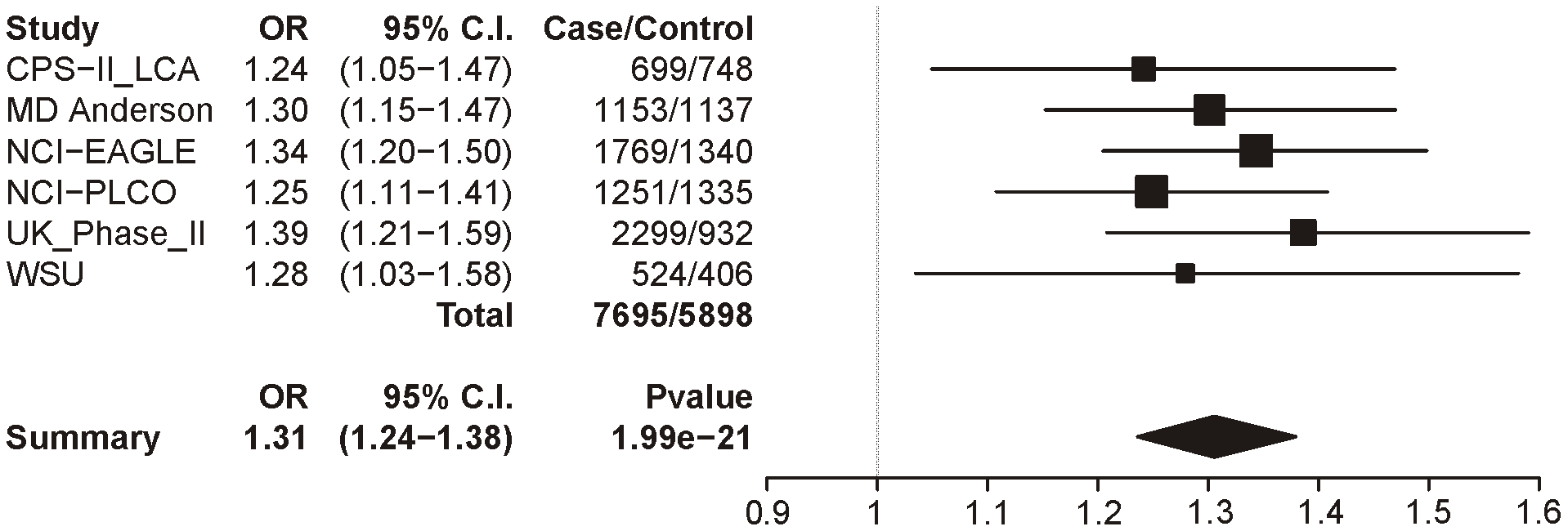 Forest plot for lung cancer at locus 1 (tagging rs16969968).