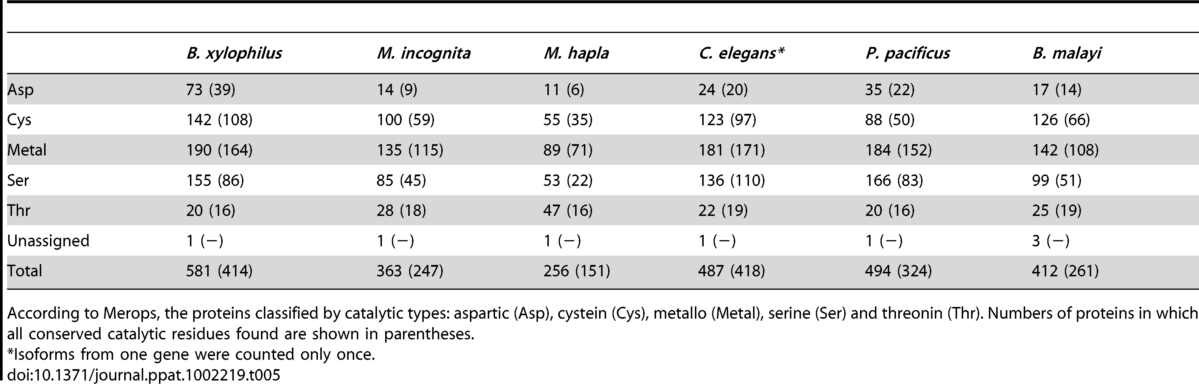 Summary of peptidases in <i>B. xylophilus</i> and other nematodes.