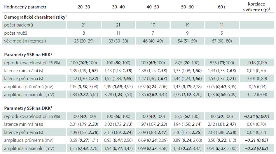 Věkově stratifikovaná demografická data a nálezy SSR v širším souboru zdravých kontrol a derivovaná normativní data pro jednotlivé hodnocené parametry.