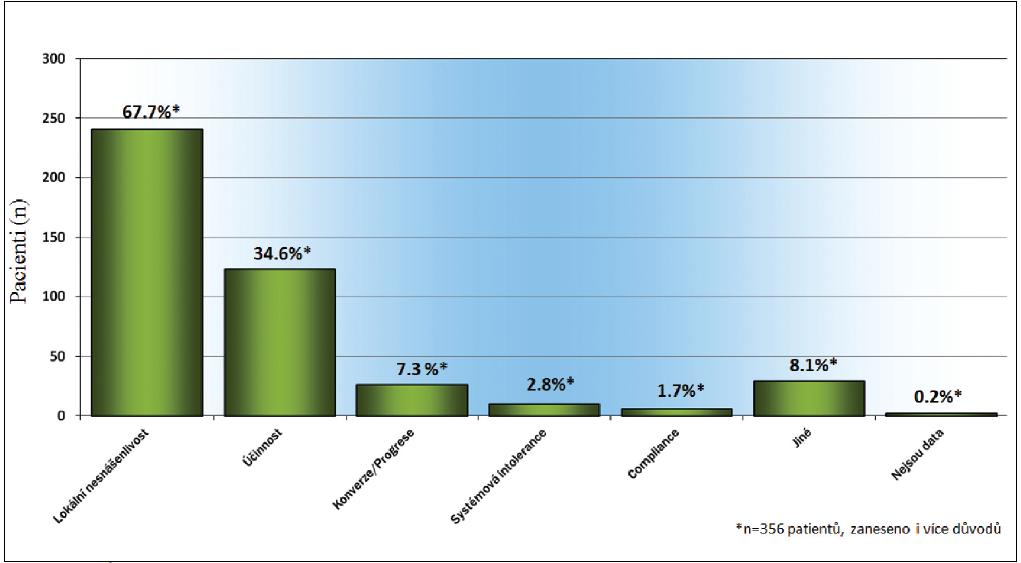 Důvody pro změnu medikace na tafluprost 0,0015% bez konzervačních látek.