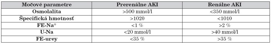 Diferenciálna diagnostika prerenálneho a renálneho akútneho poškodenia obličiek na základe močových nálezov [3].