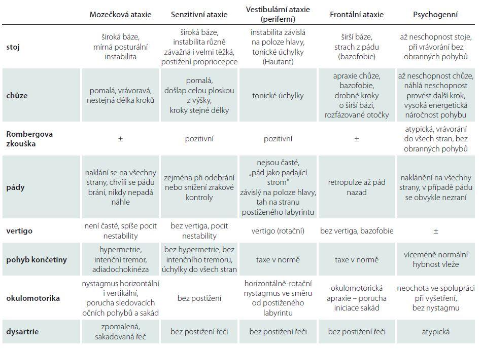 Diferenciální diagnostika jednotlivých typů ataxie.