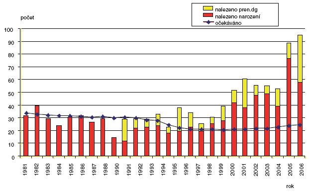 Očekávané a nalezené počty cystických ledvin v ČR 1981–2006
