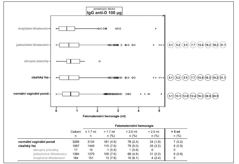 Distribuce objemu fetomaternální hemoragie (FMH) zjištěné po porodu v kontrolní (normální vaginální porod) a rizikové skupině. Riziková skupina (porod císařským řezem) je ještě dále rozdělena na podskupiny: abrupce placenty, jednočetná a dvojčetná těhotenství. Při FMH ≤ 5 ml je postačující dávka IgG anti-D 100 μg (tlustá čára). Hodnoty excesivní FMH > 5 ml jsou uvedeny v absolutních hodnotách (ml) v kroužcích vedle grafu.
