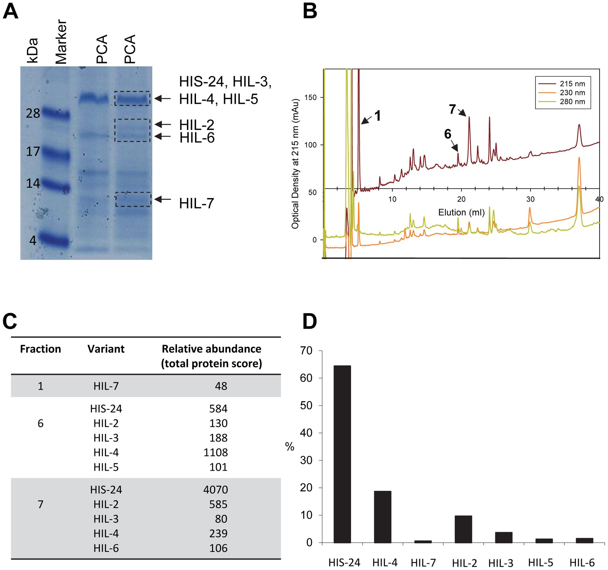 <i>C. elegans</i> H1 proteomics.