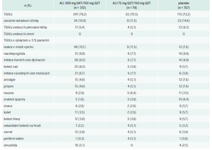 Nežádoucí účinky v souvislosti s léčbou ve studii ODYSSEY CHOICE I