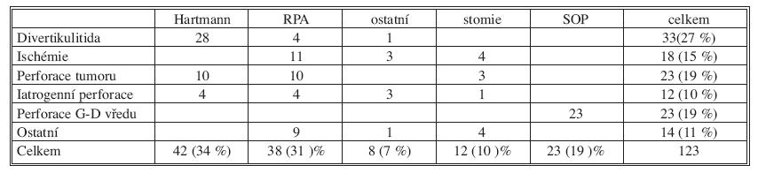 Druh provedeného výkonu a vstupní diagnóza:  Tab. 5. Overview of indication for surgery and surgical procedure