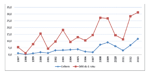 Pertuse, celková incidence a incidence u dětí do 1 roku života na 100 000 obyvatel, ČR, 1997–2013