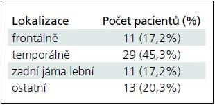 Lokalizace mozkových arachnoidálních cyst.