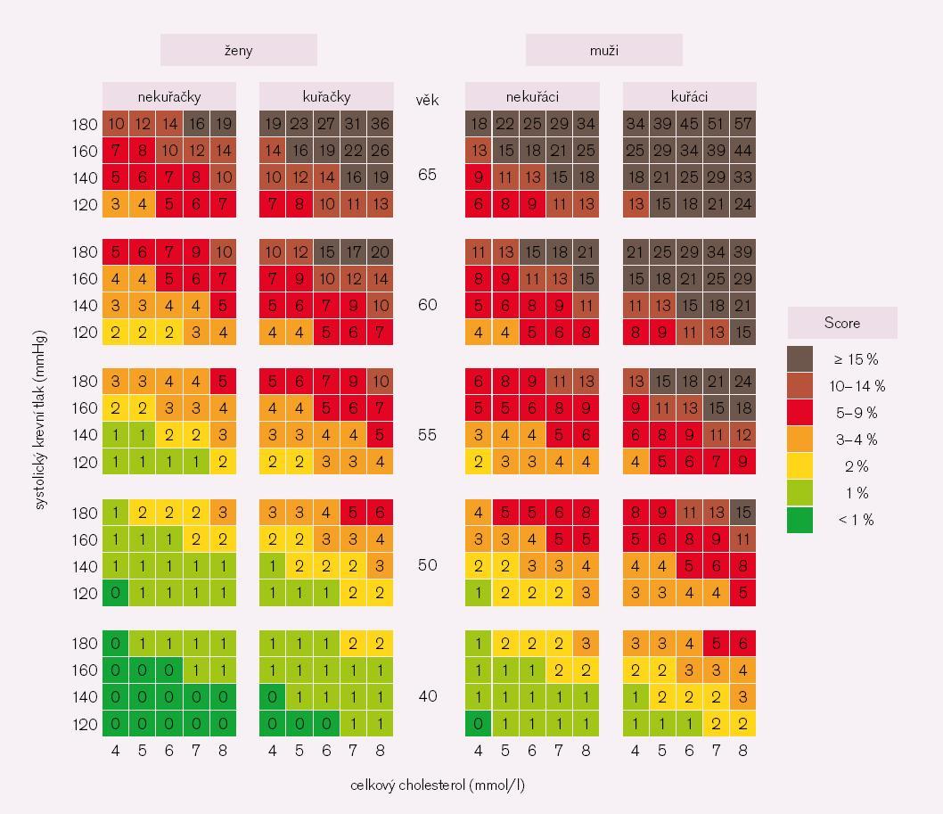 Obr. 1. Desetileté riziko KV onemocnění v české populaci, tabulka je založená na koncentraci celkového cholesterolu. Podle [1].