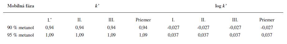Hodnota retenčného faktora k' (log <em>k'</em>) študovanej substancie <em>UPB-2</em> získaného z RP-HPLC v prostredí 90 % a 95 % metanolu