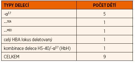 Přehled delečních forem α-talasémií diagnostikovaných v průběhu posledních 10 let na našem pracovišti.