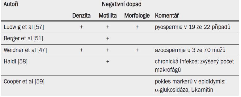 Akutní epididymitida a vliv na parametry ejakulátu.