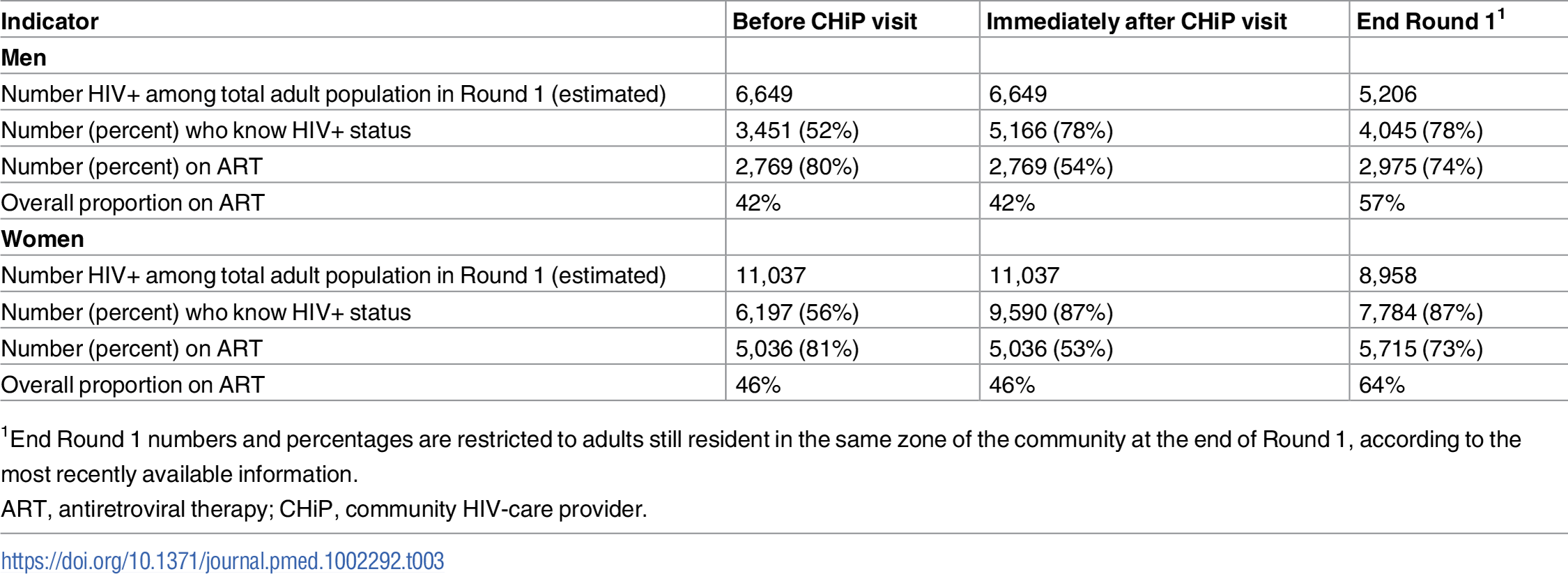 Estimated proportions of HIV+ individuals who knew their status and who were on ART before the CHiP visit, immediately after the CHiP visit, and at the end of Round 1, in total adult population.