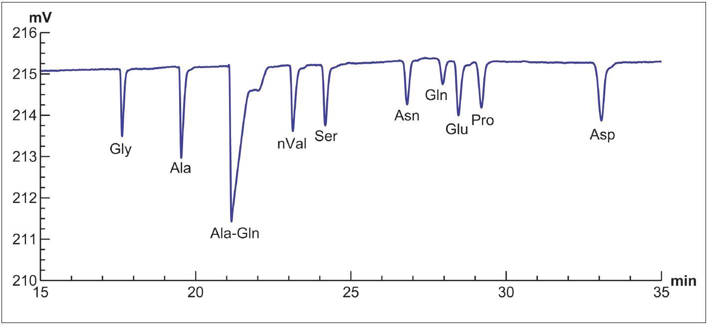 Záznam stanovení aminokyselin obsažených v kultivačním médiu G-1 PLUS (Vitrolife, Göteborg, Švédsko) pomocí CE-CCD. Vzorek kultivačního média byl po srážení lidského sérového albuminu acetonitrilem odstředěn po dobu 5 minut při 12 100 g, poté byl vzorek přímo analyzován. Jde o stanovení volných aminokyselin v nativní formě v prostředí kyseliny octové s limity detekce řádově v jednotkách μmol/l pro každou aminokyselinu. Gly – glycin, Ala – alanin, Ala-Gln – alanyl-glutamin, nVal – norvalin (vnitřní standard), Ser – serin, Asn – asparagin, Gln – glutamin, Glu – kyselina glutamová, Pro – prolin, Asp – kyselina asparagová