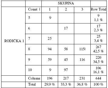 Distribuce skóre před podáním analgezie v jednotlivých skupinách