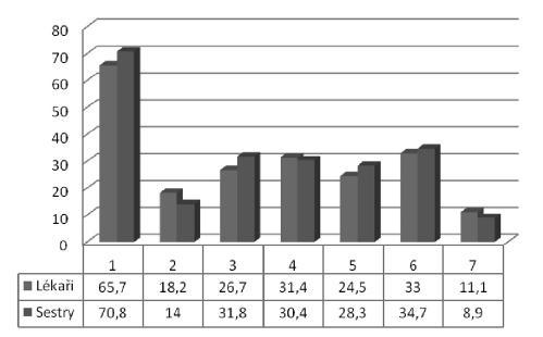 Výhody práce komunitní sestry v pracovně preventivní péči Legenda: 1 – zkvalitnění péče o zaměstnance, 2 – znalost zaměstananců (odbourání anonymity), 3 – evidence očkování, 4 – snadnější podpora zdravého pracovního prostředí, 5 – snadnější vyhodnocení psychosociálních rizik spojených s výkonem povolání, 6 – zlepšení zdravotní výchovy v podniku, 7 – nespatřuji žádný prospěch Poznámka: Relativní četnosti přesahují 100 %, neboť respondenti mohli volit více odpovědí.