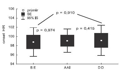 Srovnání onset HR získaných BE, AAI stimulací a DD stimulací